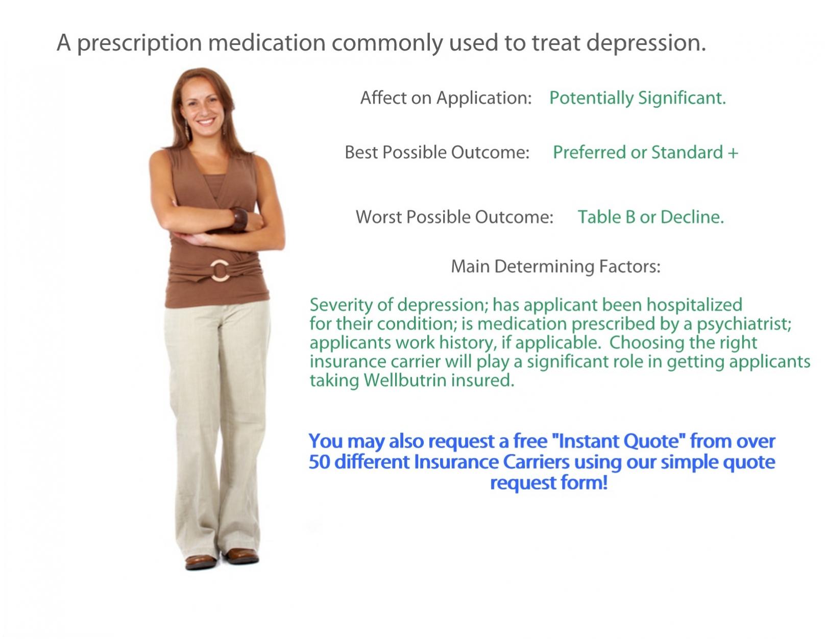Wellbutrin: The Prescription, Experience, and Outcome