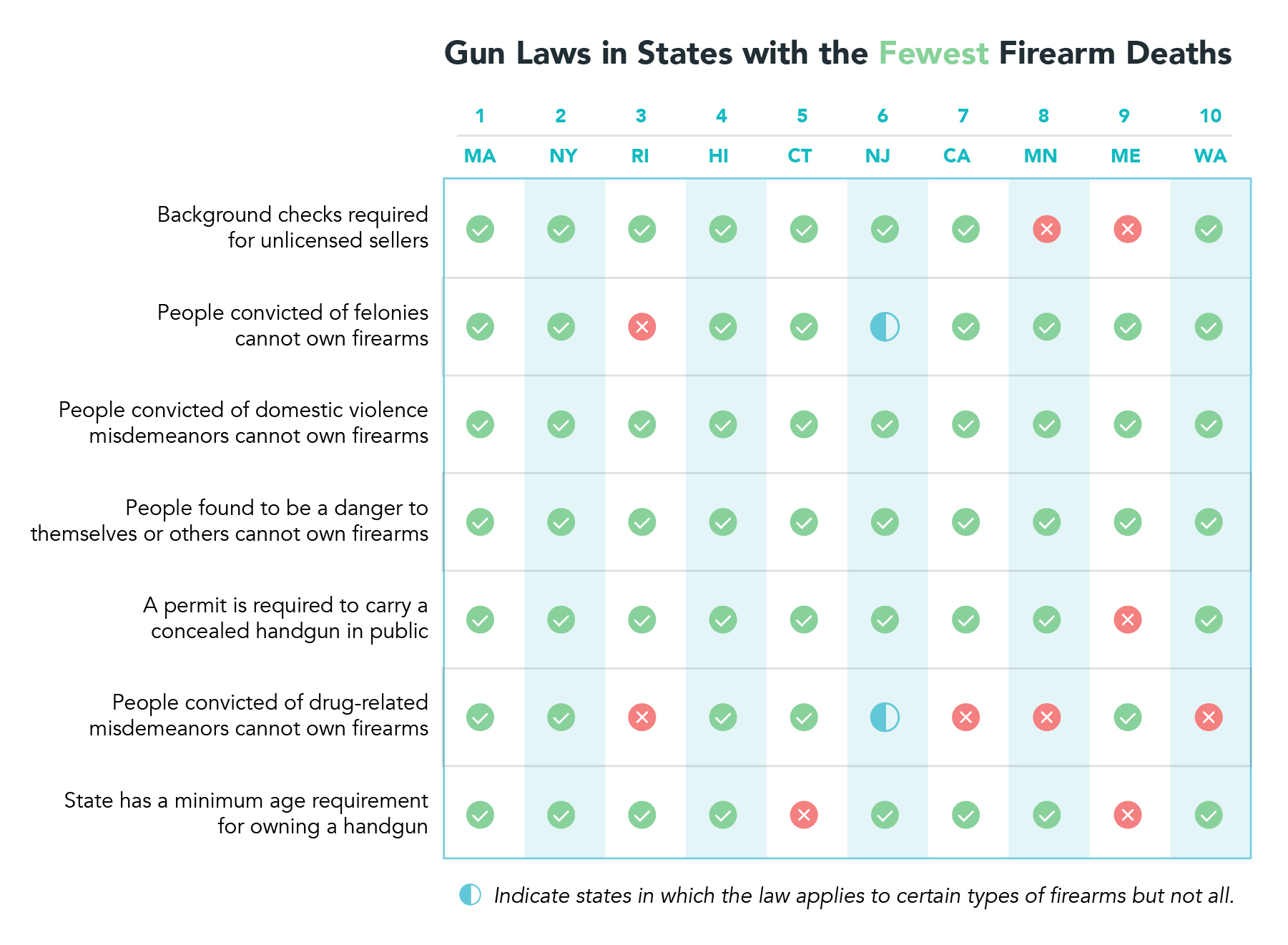 Gun laws in states with the fewest firearm deaths