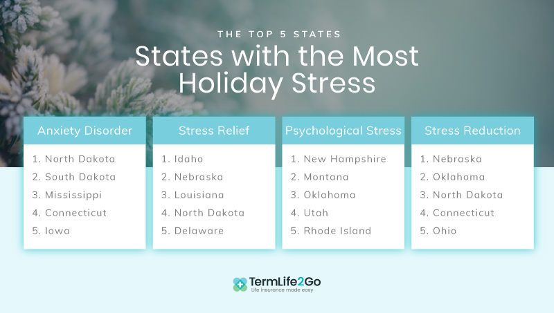 states with holiday stress