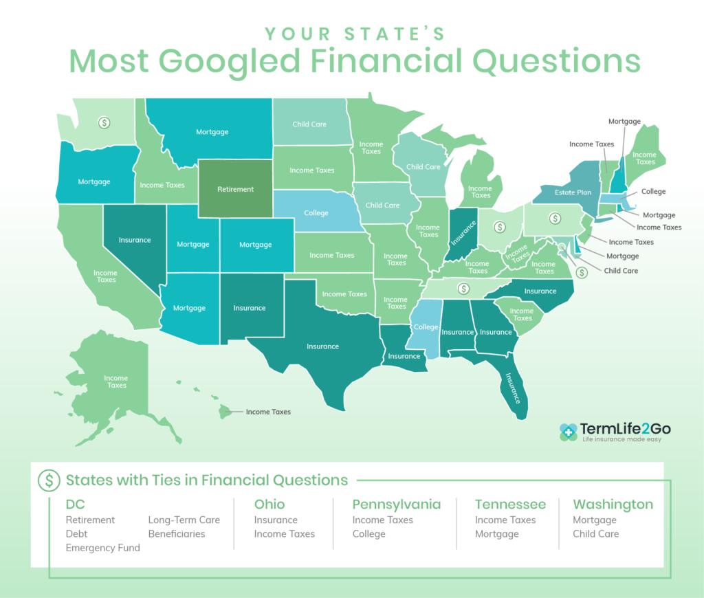 Most Googled Financial Questions